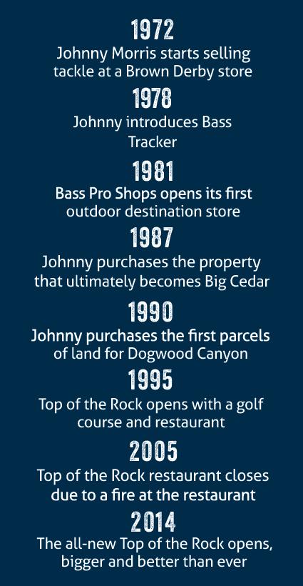 johnny morris timeline sidebar